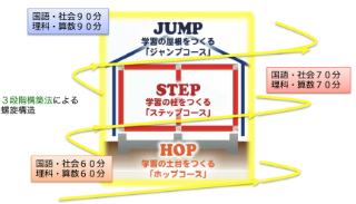 3段階で築く「脳の基幹」のイメージ